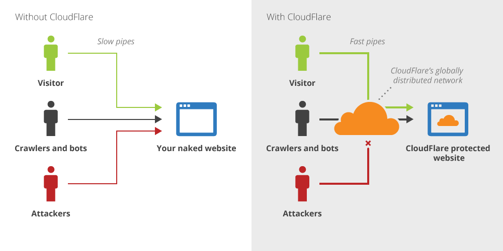 Overview of CloudFlare solution.